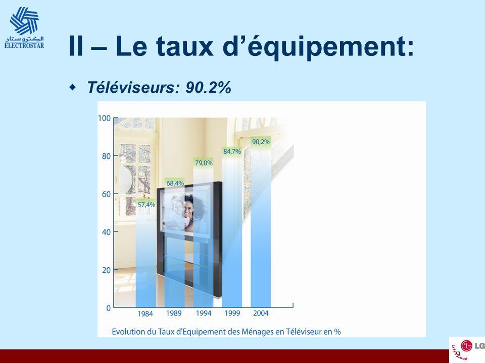 II – Le taux d'équipement: