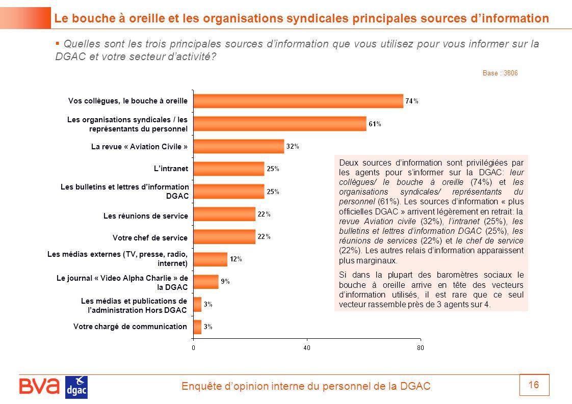 Le bouche à oreille et les organisations syndicales principales sources d'information