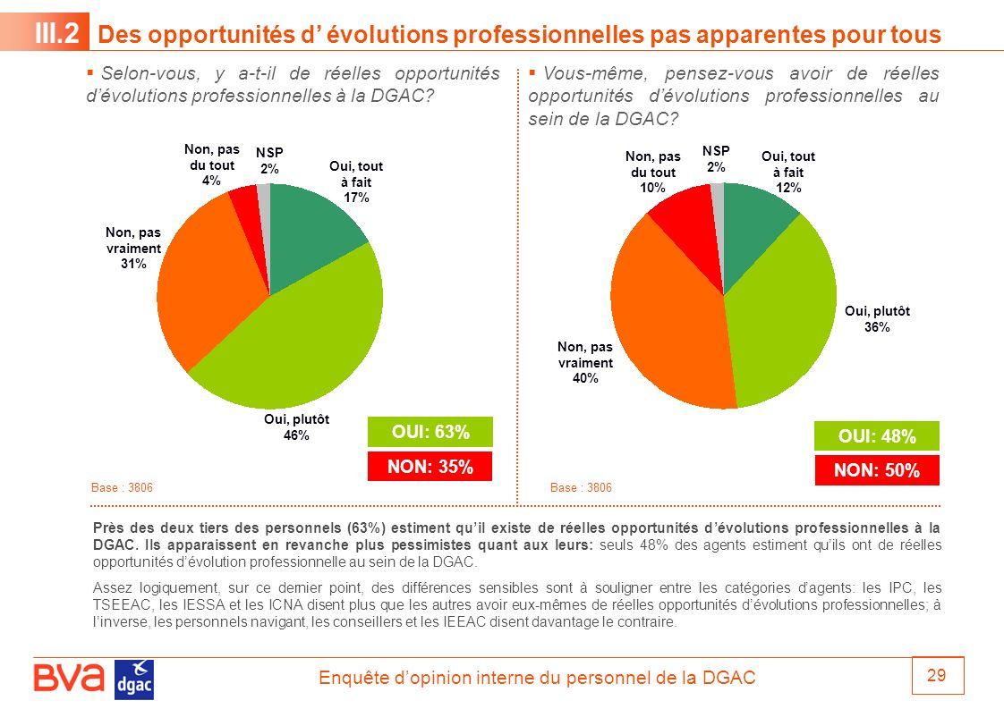 III.2 Des opportunités d' évolutions professionnelles pas apparentes pour tous