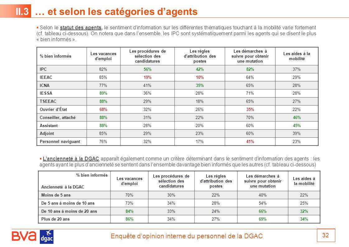 II.3 … et selon les catégories d'agents