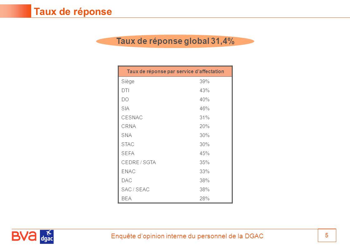 Taux de réponse global 31,4% Taux de réponse par service d'affectation