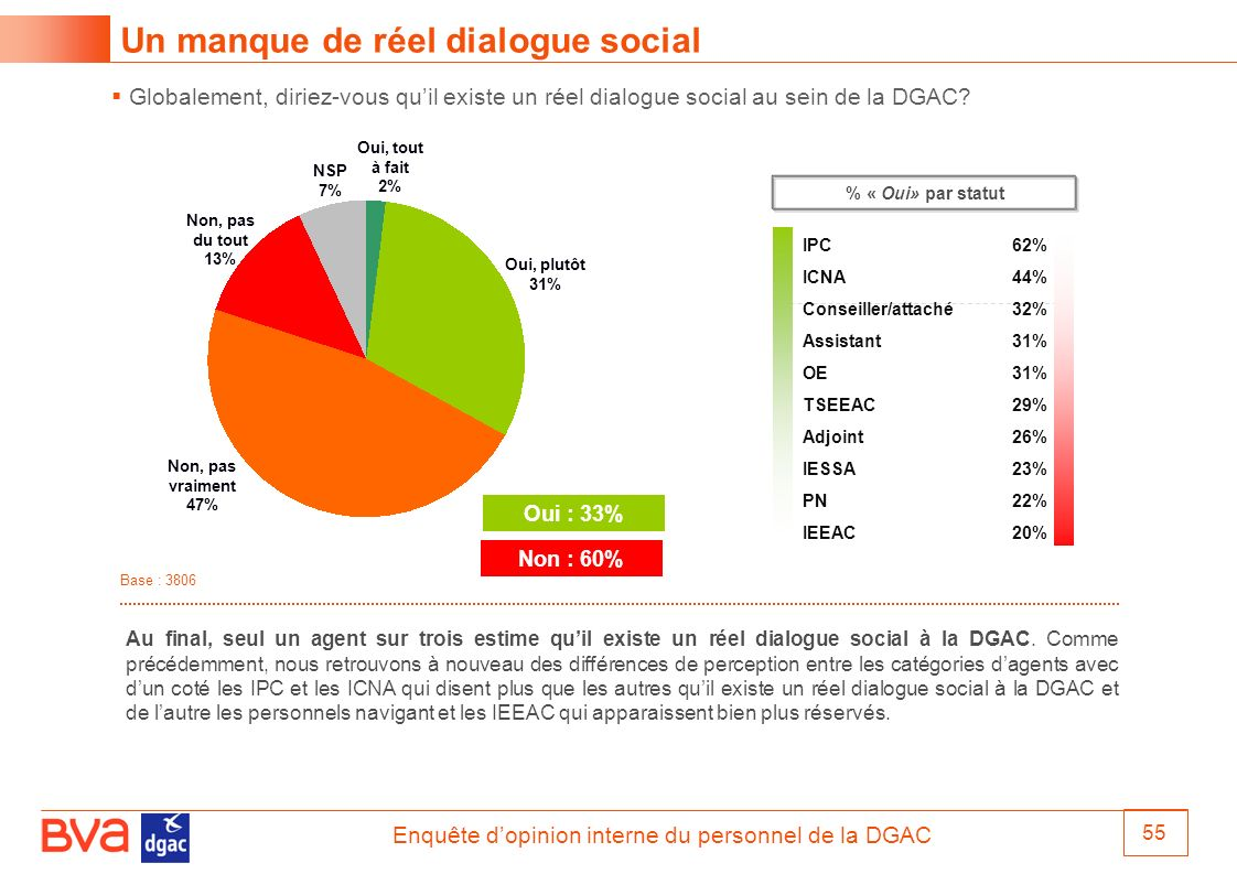 Un manque de réel dialogue social