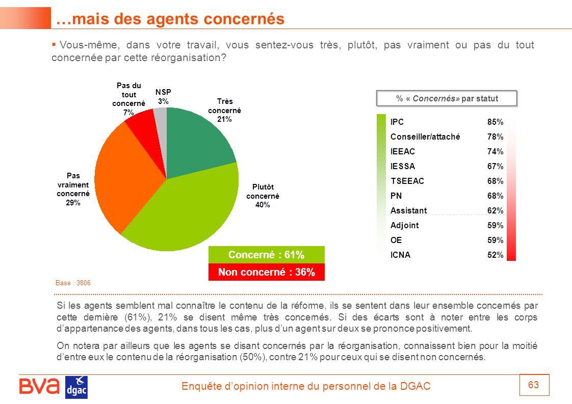 % « Concernés» par statut Pas vraiment concerné 29%