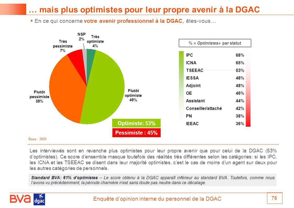 % « Optimistes» par statut