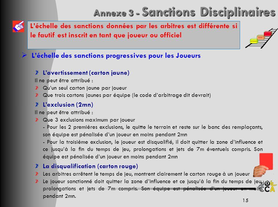 Annexe 3 - Sanctions Disciplinaires