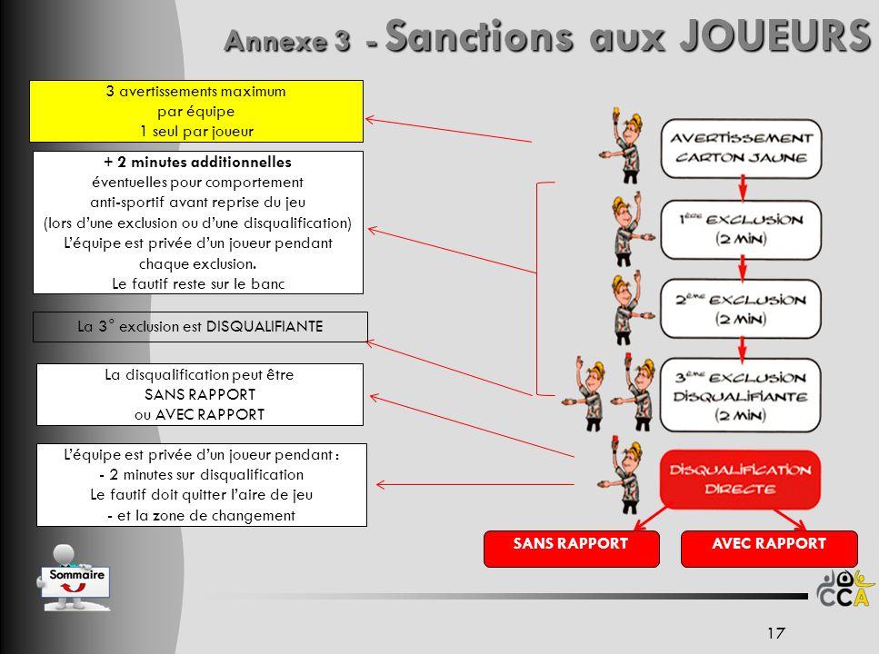 Annexe 3 - Sanctions aux JOUEURS
