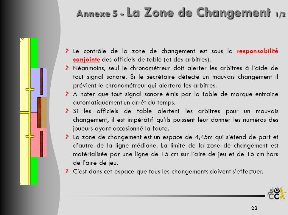 Annexe 5 - La Zone de Changement 1/2