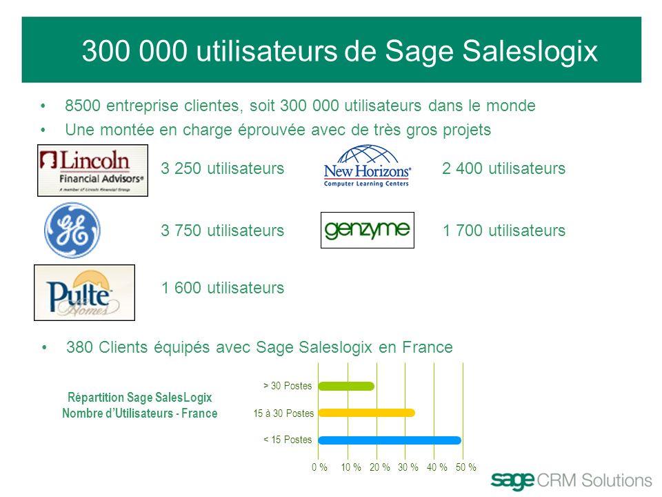 Répartition Sage SalesLogix Nombre d'Utilisateurs - France