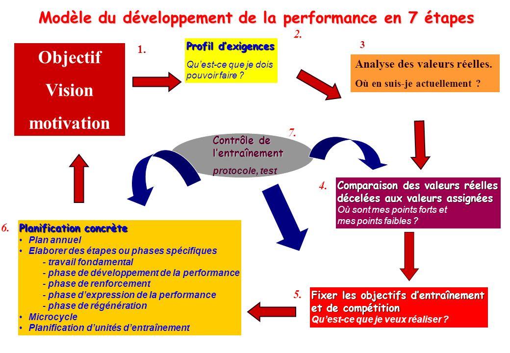 Modèle du développement de la performance en 7 étapes
