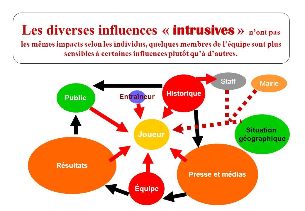 Les diverses influences « intrusives » n'ont pas les mêmes impacts selon les individus, quelques membres de l'équipe sont plus sensibles à certaines influences plutôt qu'à d'autres.