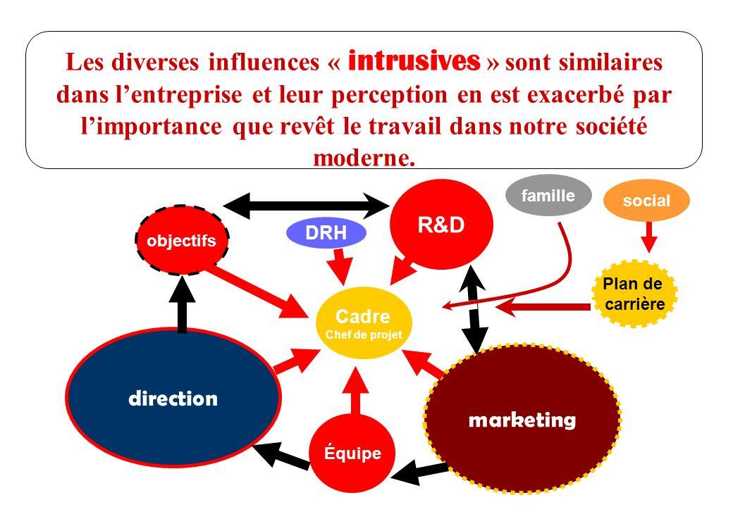 Les diverses influences « intrusives » sont similaires dans l'entreprise et leur perception en est exacerbé par l'importance que revêt le travail dans notre société moderne.
