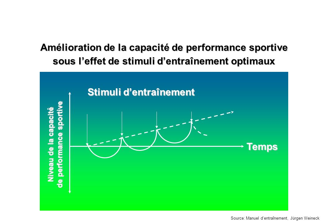 Amélioration de la capacité de performance sportive