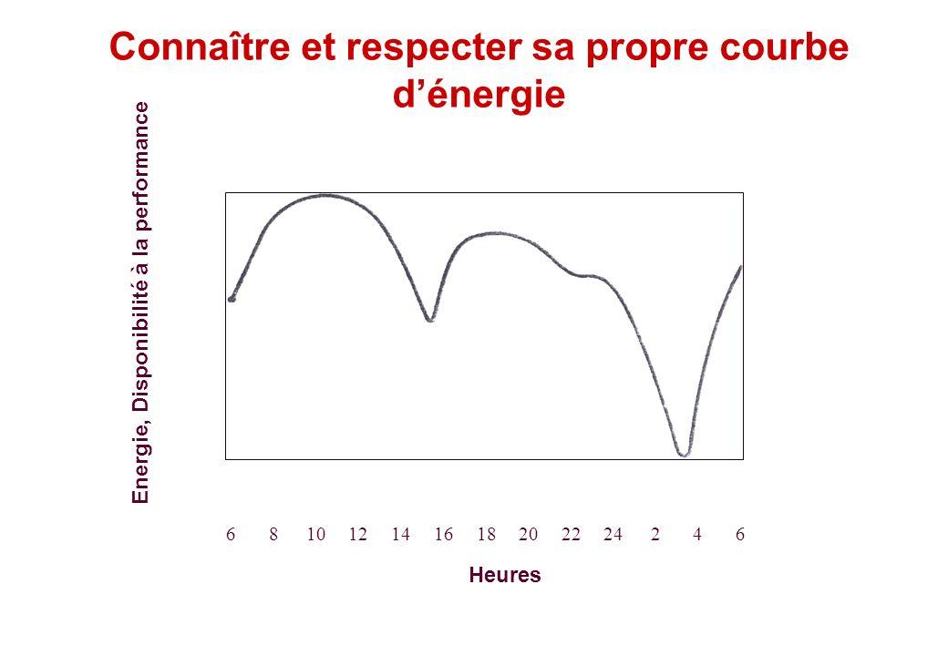 Connaître et respecter sa propre courbe d'énergie