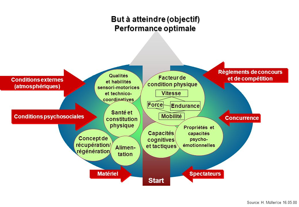 But à atteindre (objectif) Performance optimale