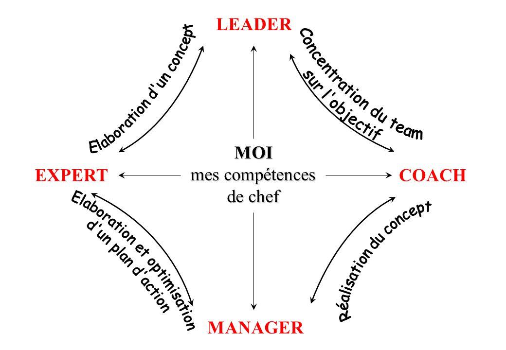 LEADER COACH EXPERT MANAGER MOI mes compétences de chef