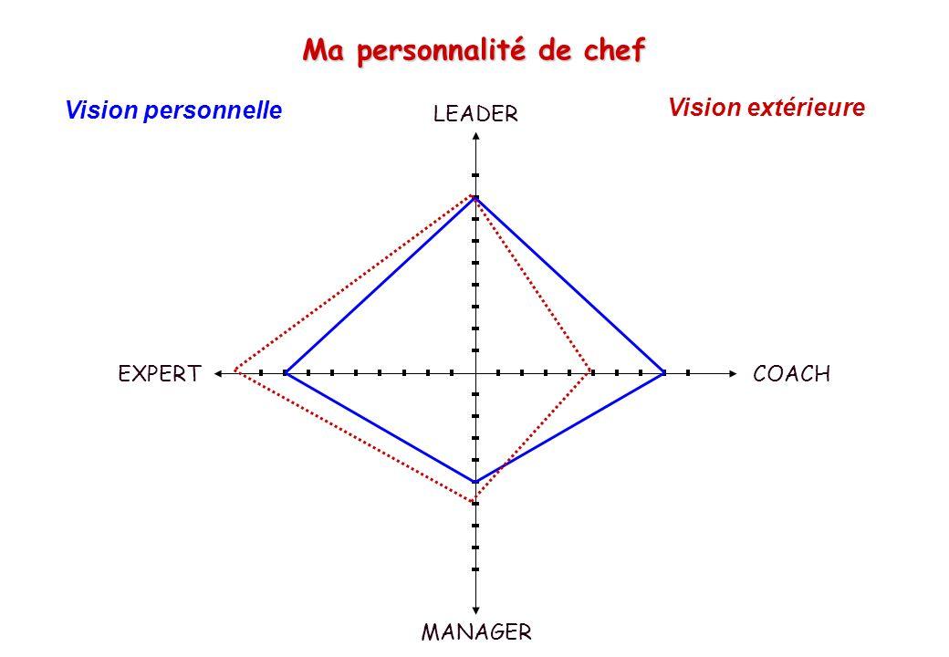 Ma personnalité de chef