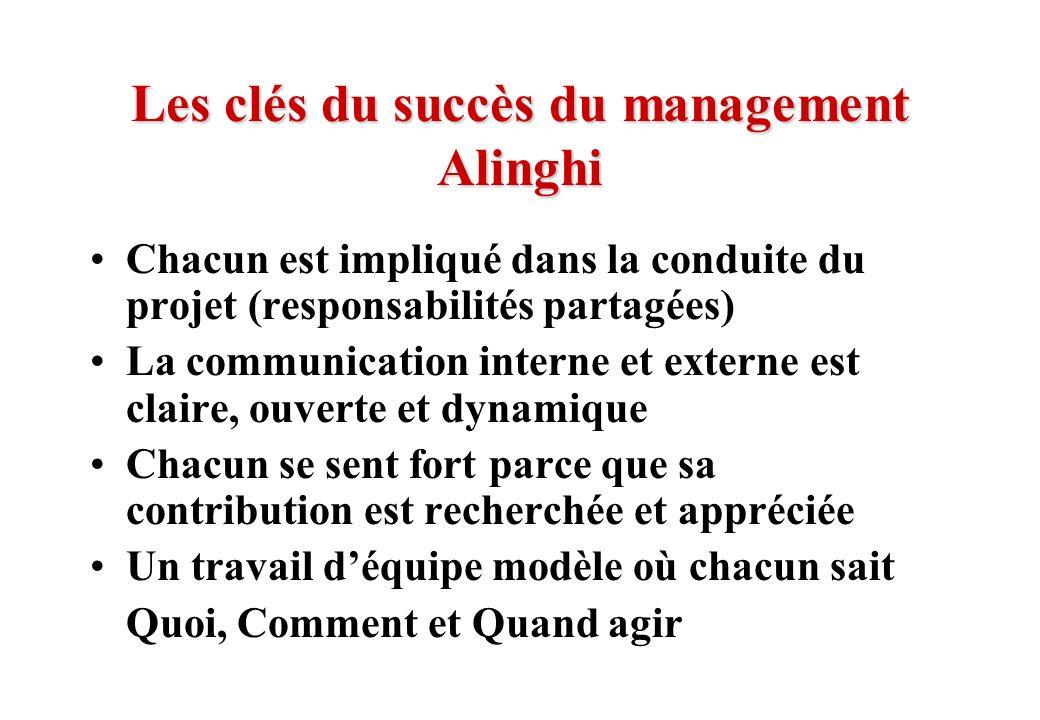Les clés du succès du management Alinghi