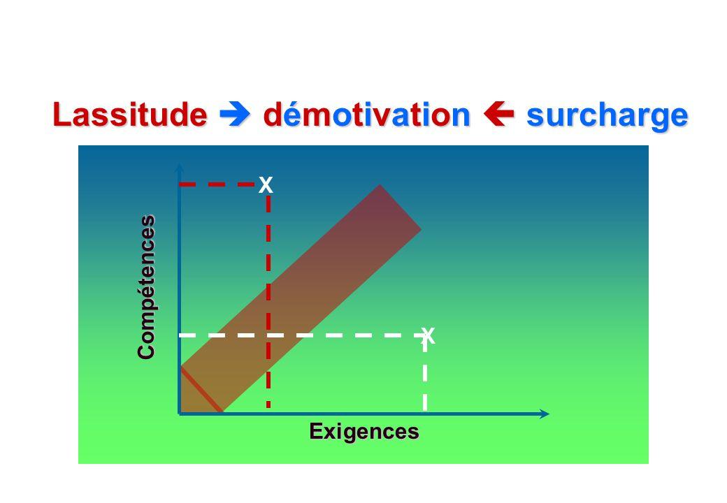 Lassitude  démotivation  surcharge