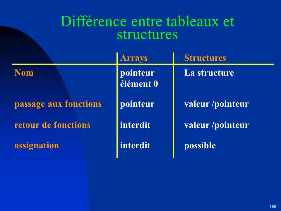 Différence entre tableaux et structures