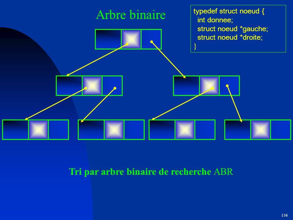 Arbre binaire Tri par arbre binaire de recherche ABR