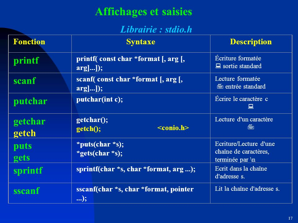 Affichages et saisies Librairie : stdio.h printf scanf putchar getchar
