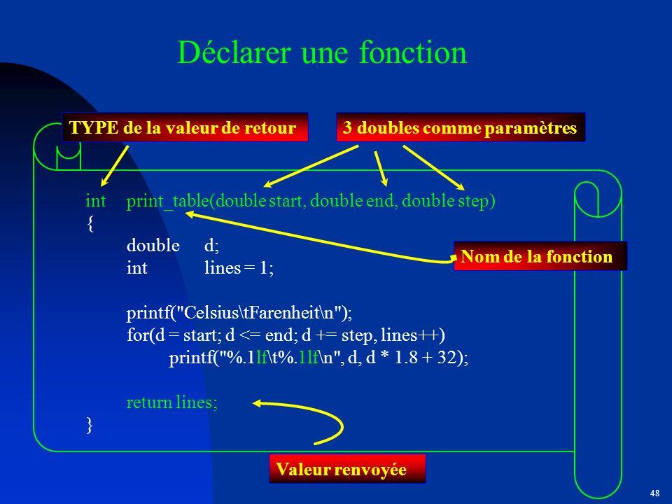 Déclarer une fonction TYPE de la valeur de retour