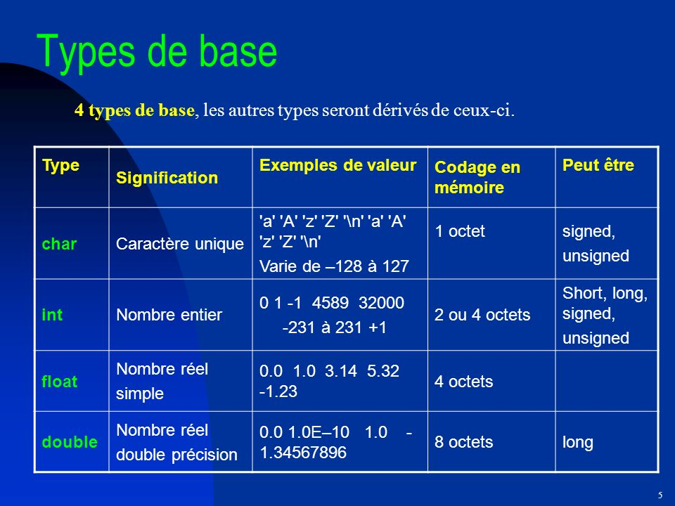 Types de base 4 types de base, les autres types seront dérivés de ceux-ci. Type. Signification. Exemples de valeur.