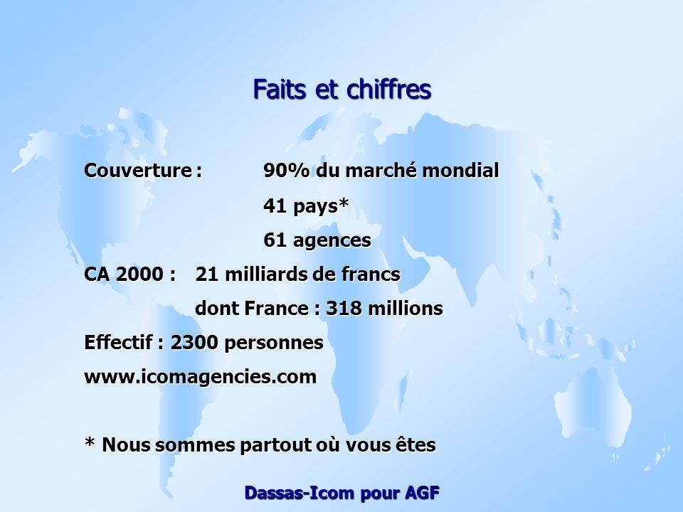 Faits et chiffres Couverture : 90% du marché mondial 41 pays*