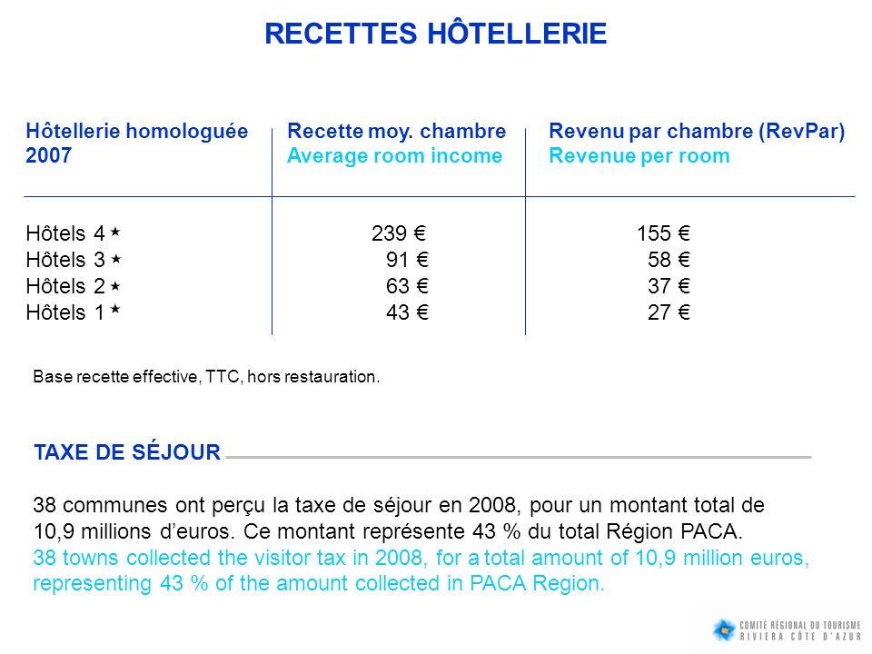 RECETTES HÔTELLERIE Hôtels 4 239 € 155 € Hôtels 3 91 € 58 €