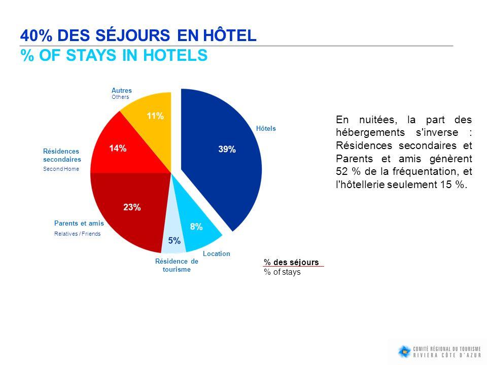 40% DES SÉJOURS EN HÔTEL % OF STAYS IN HOTELS