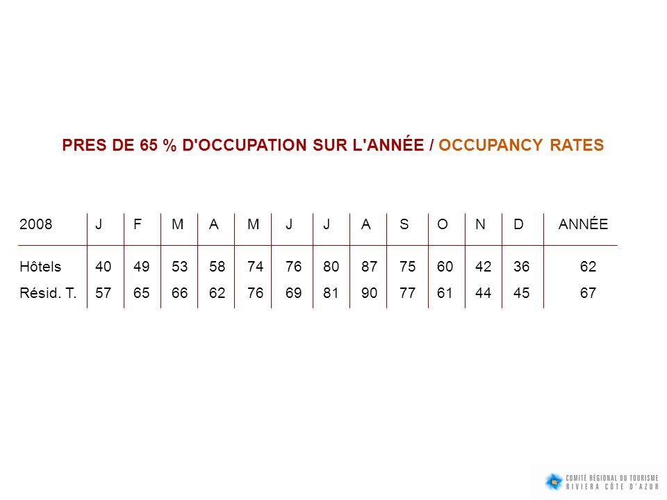 PRES DE 65 % D OCCUPATION SUR L ANNÉE / OCCUPANCY RATES