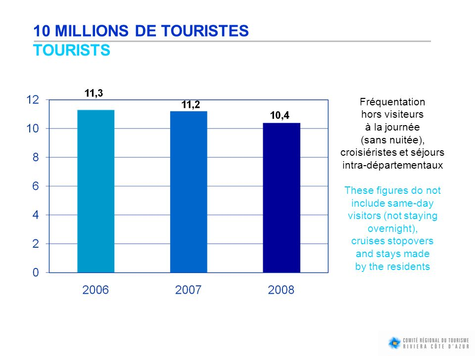 10 MILLIONS DE TOURISTES TOURISTS Fréquentation hors visiteurs