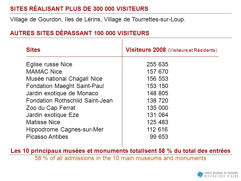 58 % of all admissions in the 10 main museums and monuments