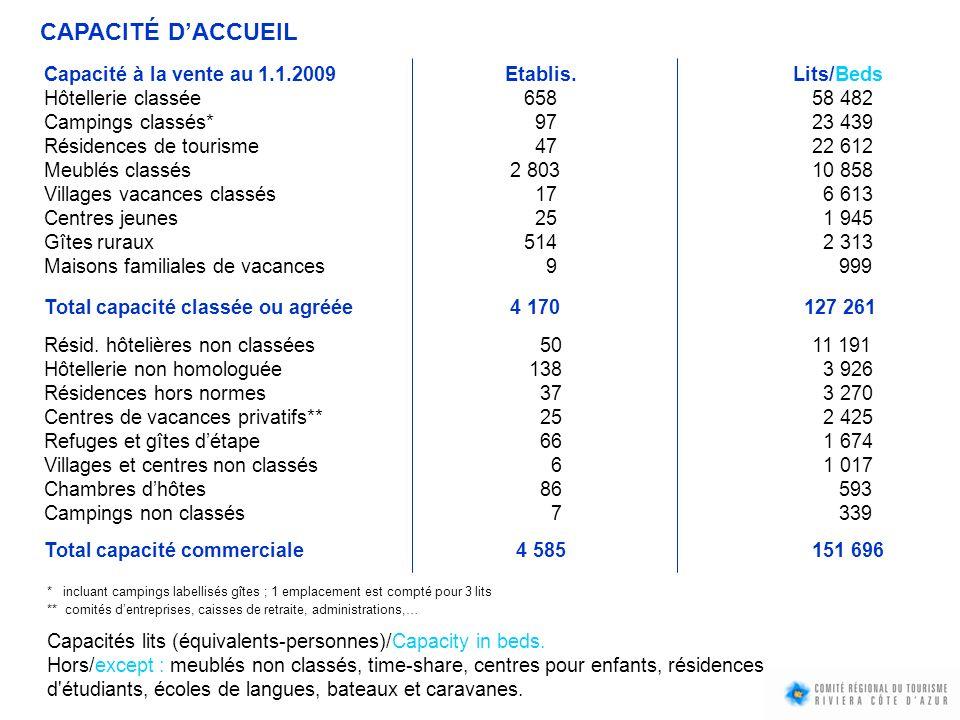 CAPACITÉ D'ACCUEIL Capacité à la vente au 1.1.2009 Etablis. Lits/Beds