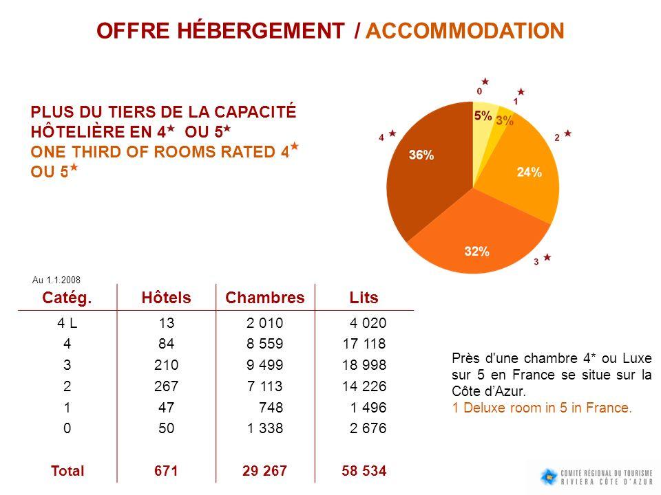 OFFRE HÉBERGEMENT / ACCOMMODATION
