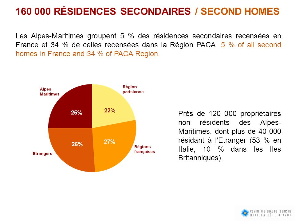 160 000 RÉSIDENCES SECONDAIRES / SECOND HOMES