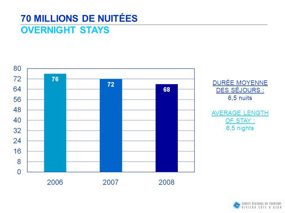 70 MILLIONS DE NUITÉES OVERNIGHT STAYS DURÉE MOYENNE DES SÉJOURS :