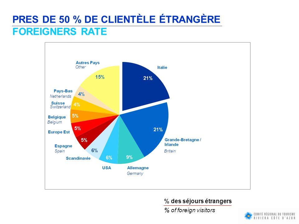 PRES DE 50 % DE CLIENTÈLE ÉTRANGÈRE FOREIGNERS RATE