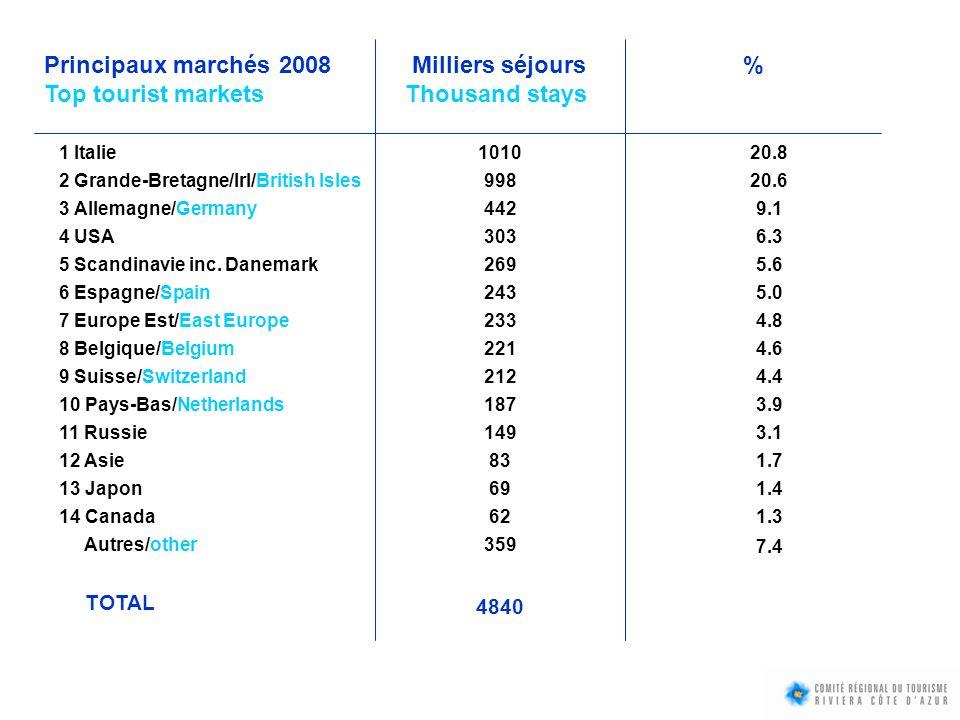 Principaux marchés 2008 Milliers séjours %