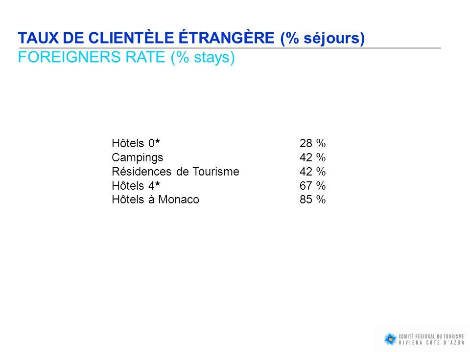 TAUX DE CLIENTÈLE ÉTRANGÈRE (% séjours) FOREIGNERS RATE (% stays)