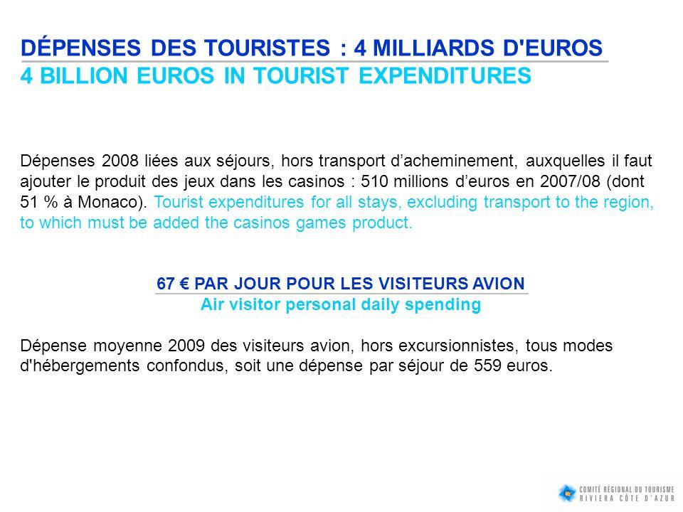 DÉPENSES DES TOURISTES : 4 MILLIARDS D EUROS