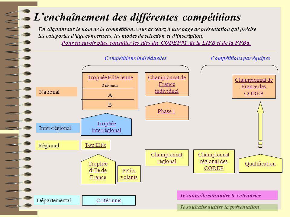 Compétitions individuelles Compétitions par équipes