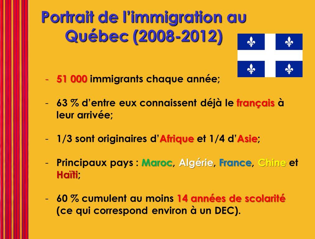 Portrait de l'immigration au Québec (2008-2012)