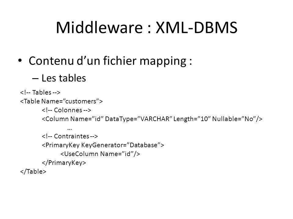 Middleware : XML-DBMS Contenu d'un fichier mapping : Les tables