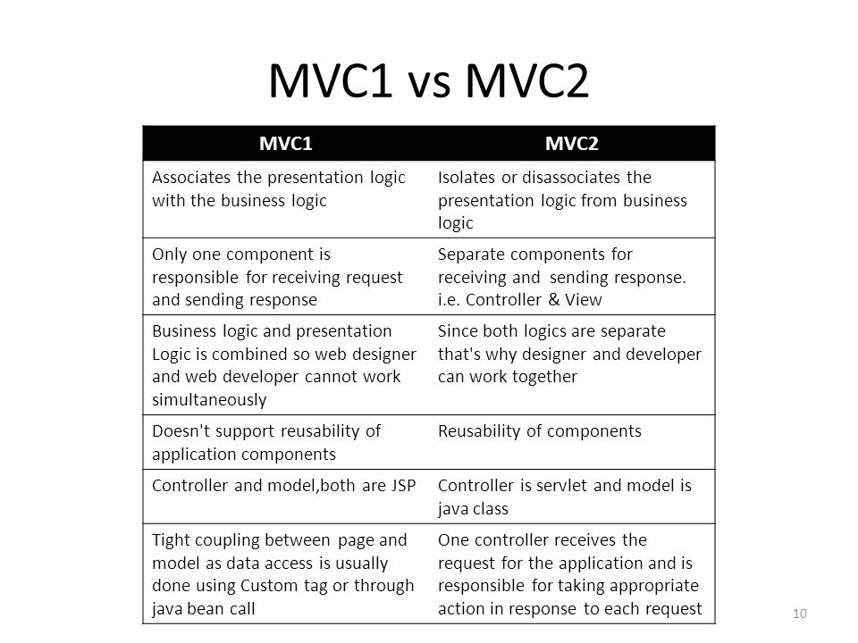 MVC1 vs MVC2 MVC1. MVC2. Associates the presentation logic with the business logic.