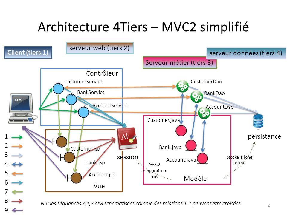 Architecture 4Tiers – MVC2 simplifié