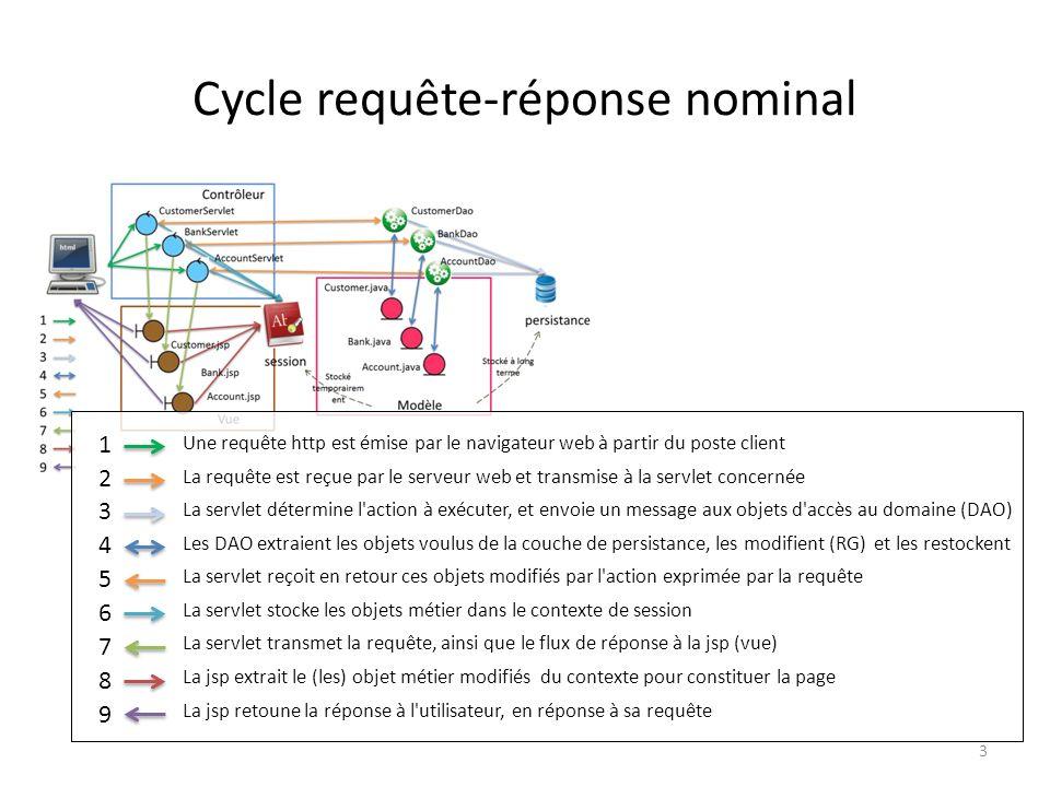 Cycle requête-réponse nominal