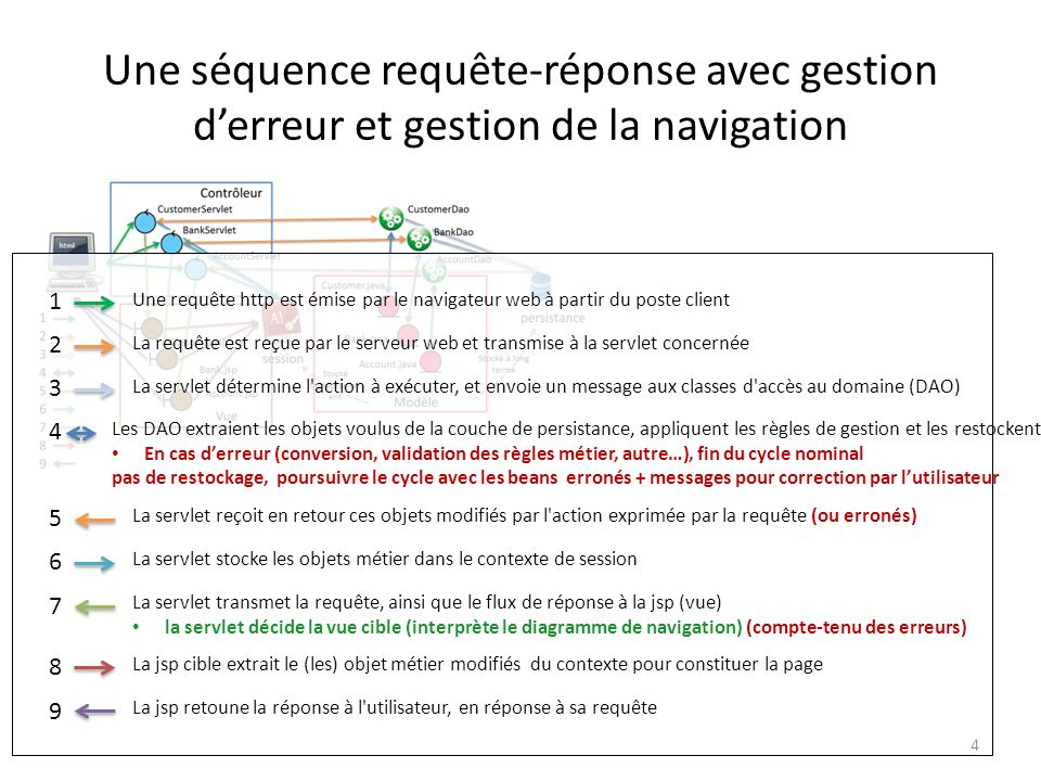 Une séquence requête-réponse avec gestion d'erreur et gestion de la navigation