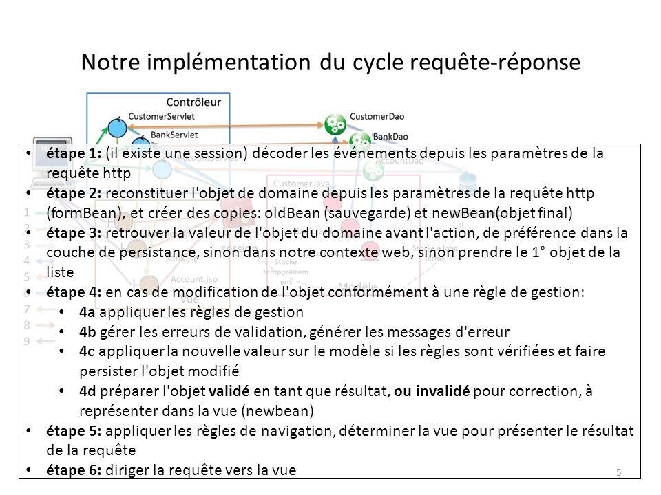 Notre implémentation du cycle requête-réponse
