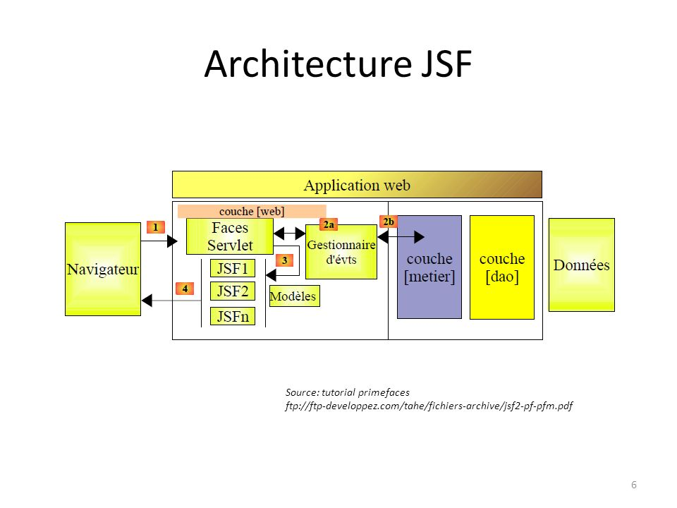 Architecture JSF Source: tutorial primefaces
